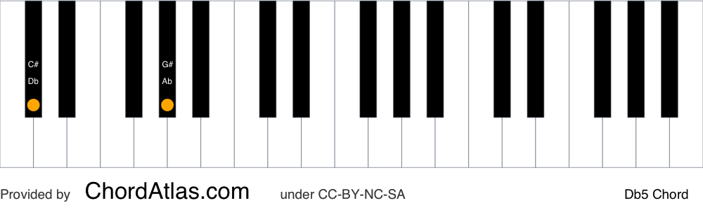 Piano chord chart for the D flat fifth chord (Db5). The notes Db and Ab are highlighted.