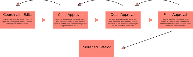 Diagram of editorial workflow from Coordinator to Chair to Dean to Final Approver
