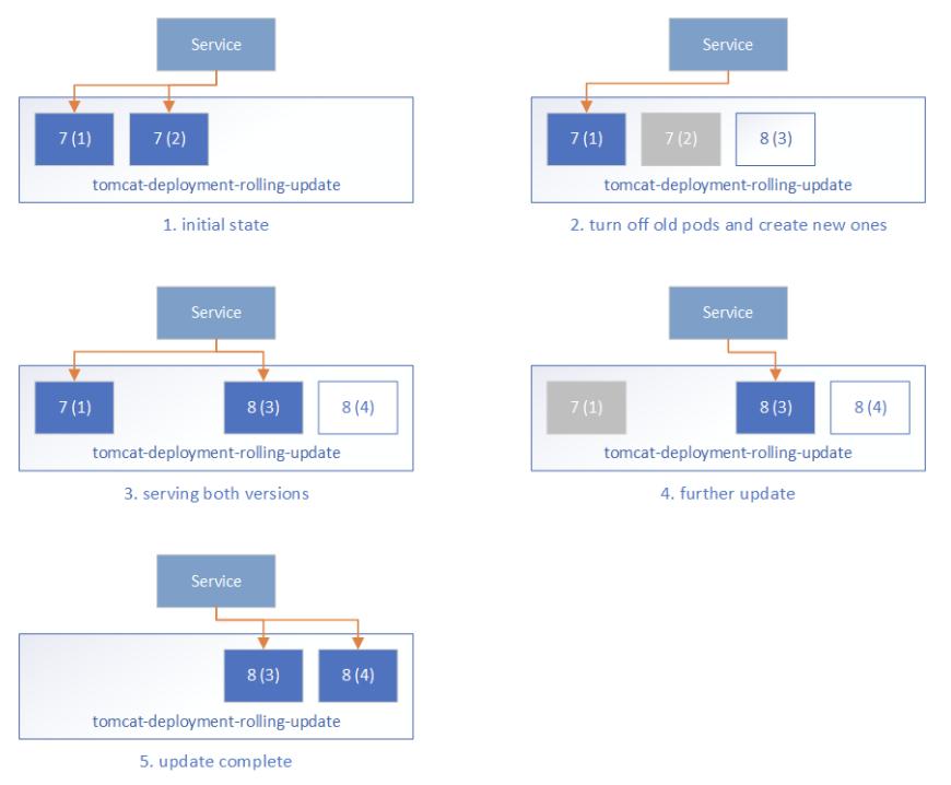Deployment Process
