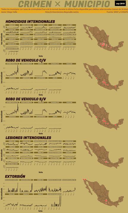 Infográfica del Crimen en México - Sep 2019