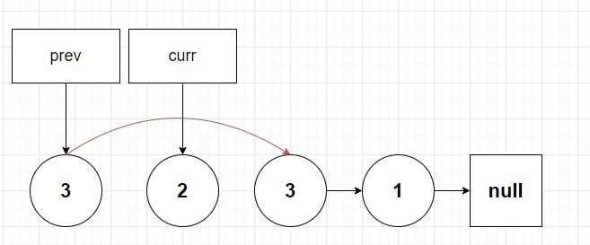 a linked list composed of nodes 3,2, 3 and 1 where 3 is now pointing to the other node of value 3 with 2 fully disconnected. Prev pointer points to first node 3 and current points to node with value 2.