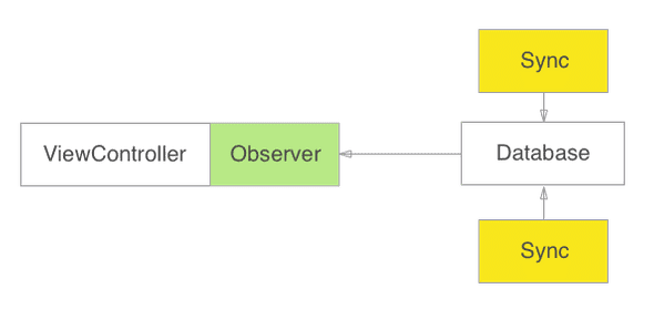 reactive database