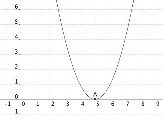 Graf funkce y=x^2-10x+25