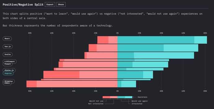 State of JavaScript 2020: Positive/Negative Split