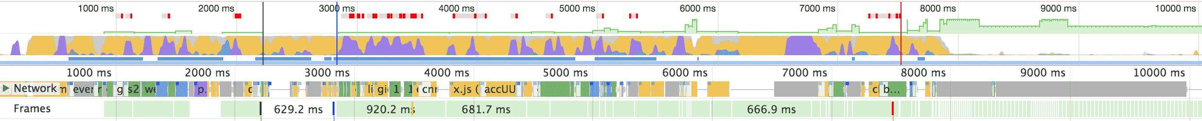 DevTools Performance, TTI