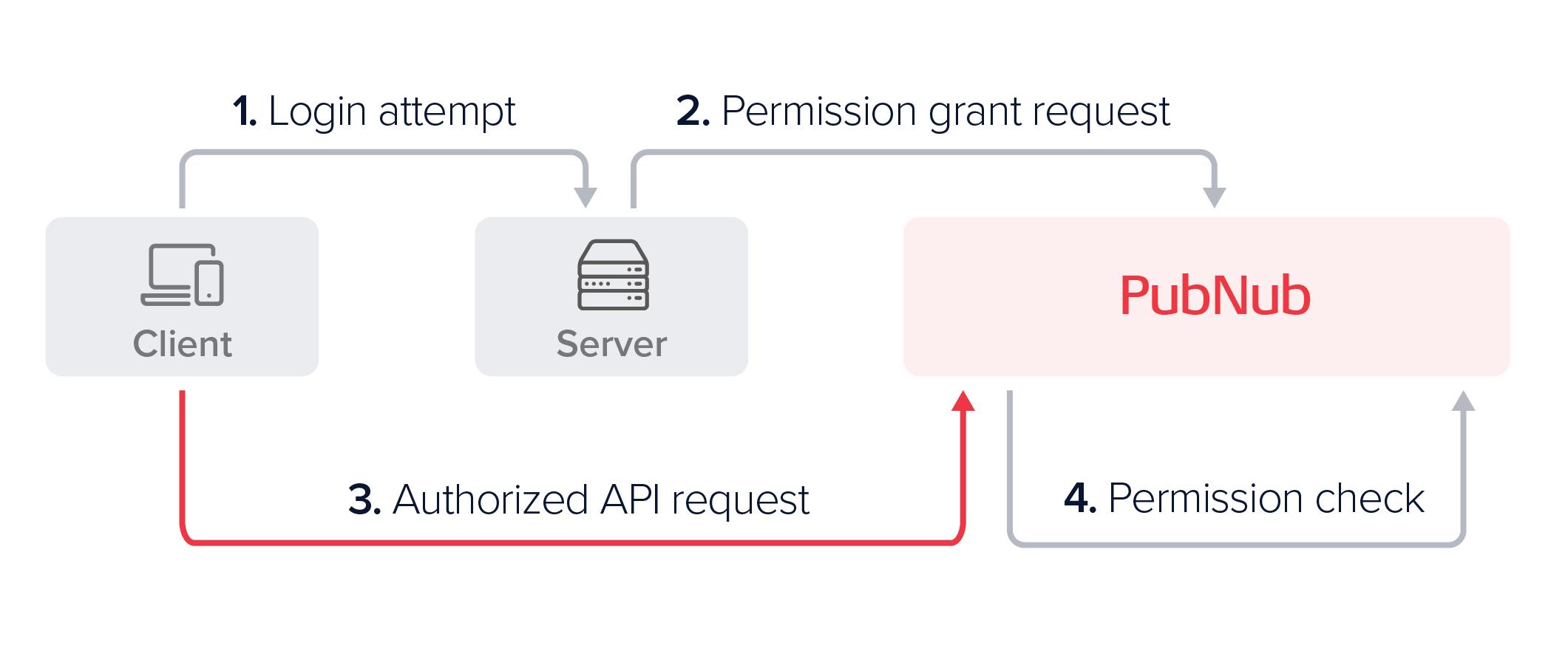 Client Devices → Your Server → PN Network ← Client Devices
