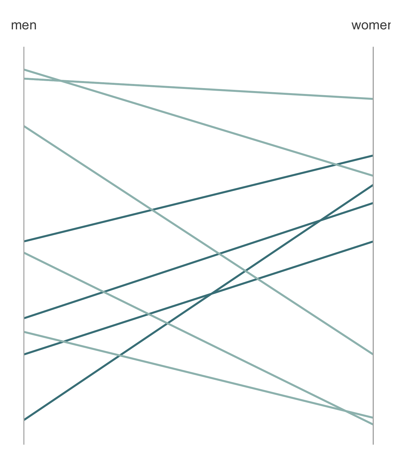 Getting fancy with ggplot2: code for alternatives to grouped