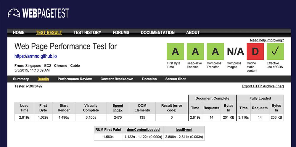 ผลทดสอบกับ webpagetest.org