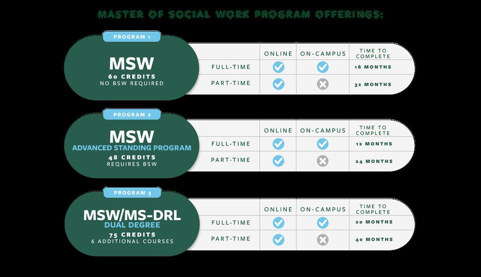 MSW Flowchart
