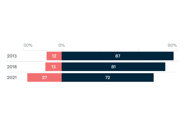 Good relations with the US and China - Lowy Institute Poll 2020