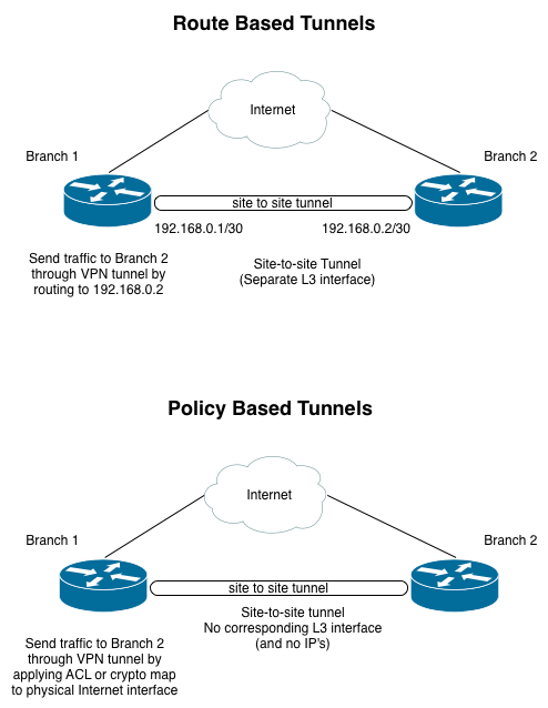 route-based-vs-policy-based