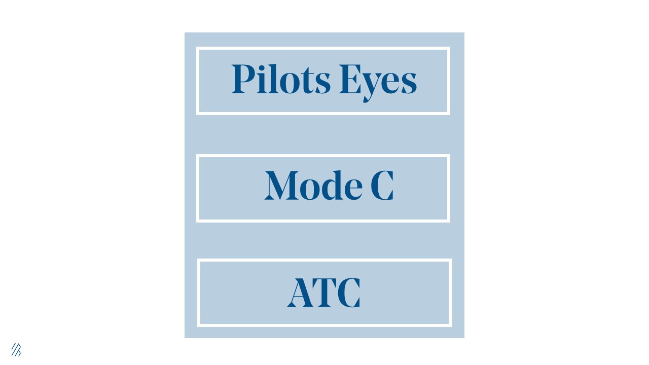 Graphic showing the words Pilots Eyes, Mode C, ATC