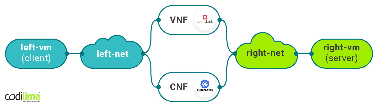 VNF and CNF in multipath network cofiguration
