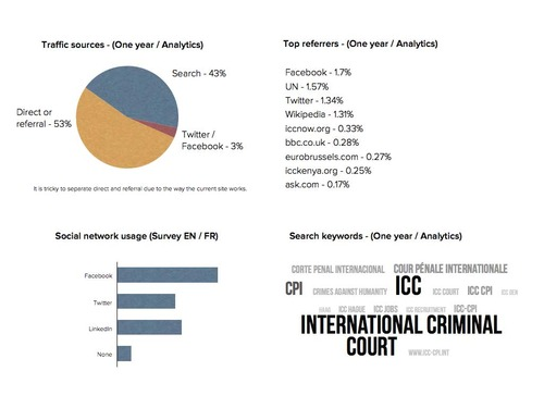 ICC website demographics - time online