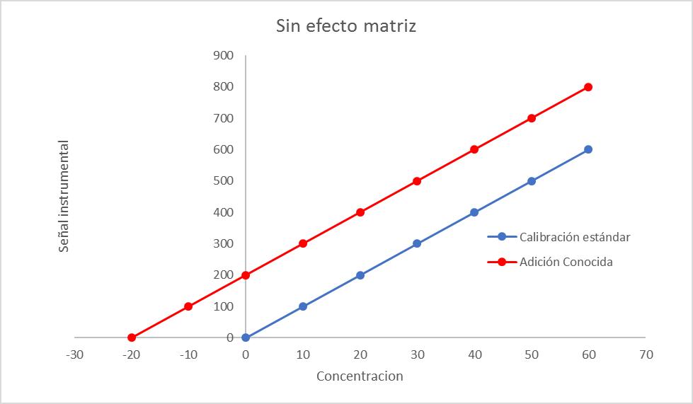 Sin efecto matriz: calibración estándar v/s adición conocida