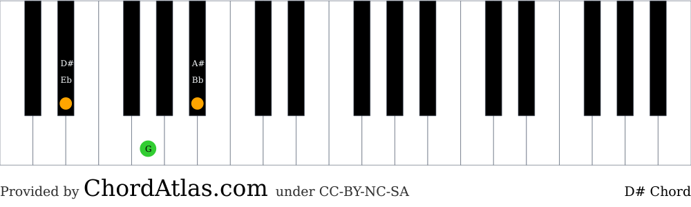 Piano chord chart for the D sharp major chord (D#). The notes D#, G and A# are highlighted.