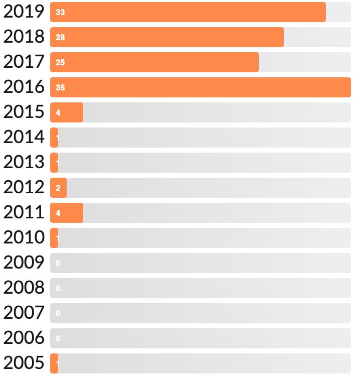 Quantidade de livros em anos