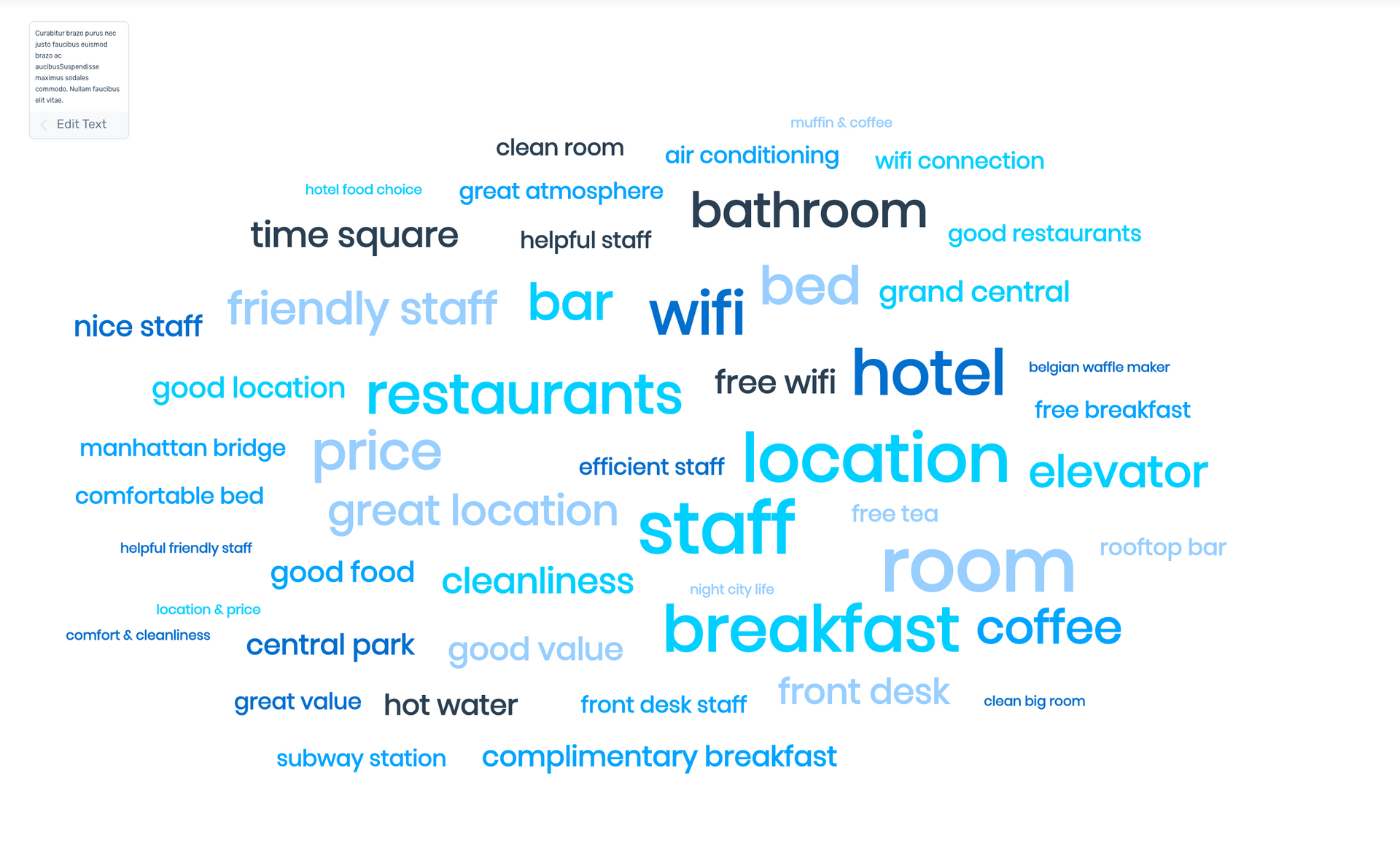 Step two: generate Cloud. A word cloud showing words mentioned in hotel reviews