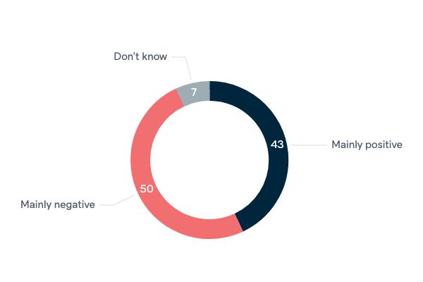 Declining US economic power - Lowy Institute Poll 2020