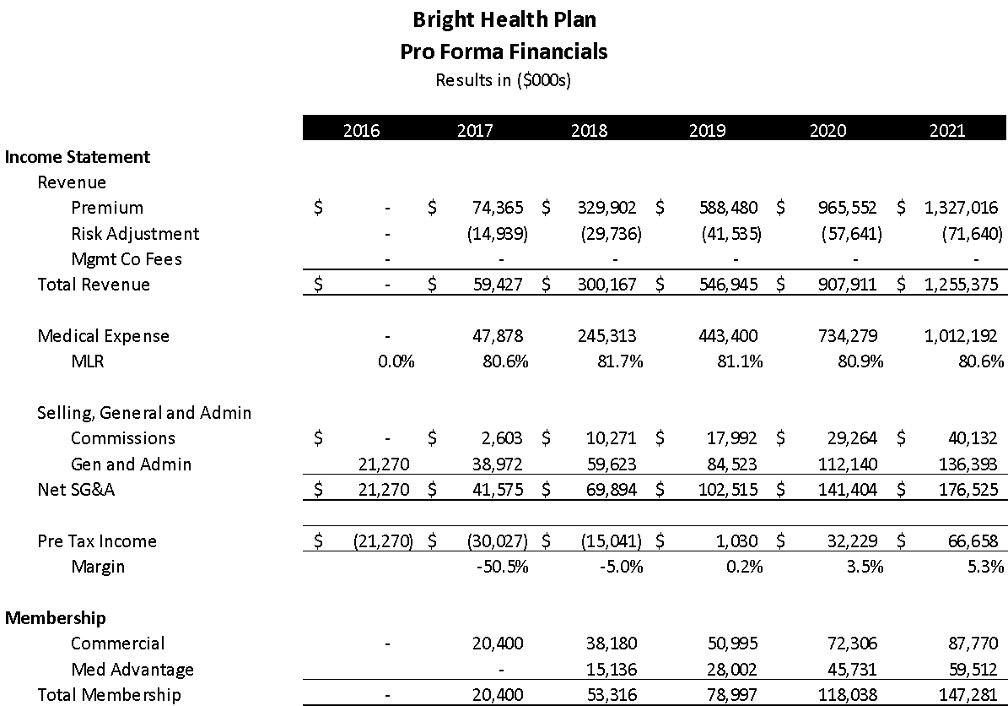 Proforma financials table