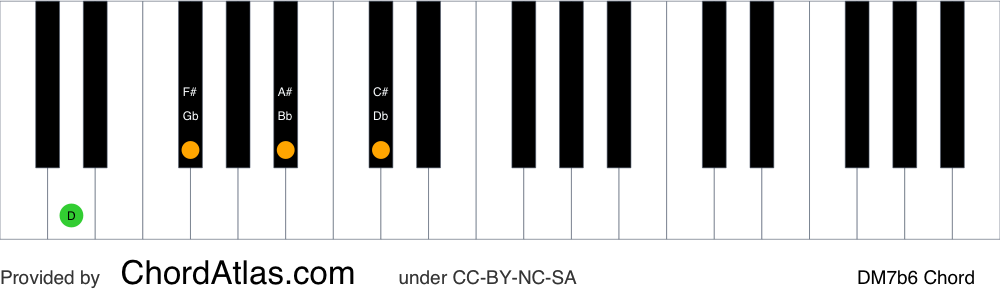 Piano chord chart for the D major seventh flat sixth chord (DM7b6). The notes D, F#, Bb and C# are highlighted.