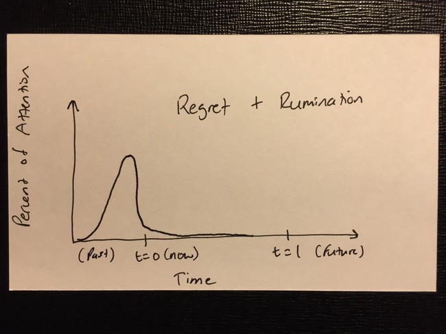 hand-drawn graph showing attention on y-axis, time on x-axis, with a bulge of attention just before the current time, meaning an undue focuse on the past, likely leading to feelings of regret and excess rumination