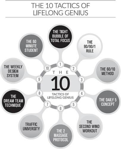 The 10 Tactics Of Lifelong Genius Schema