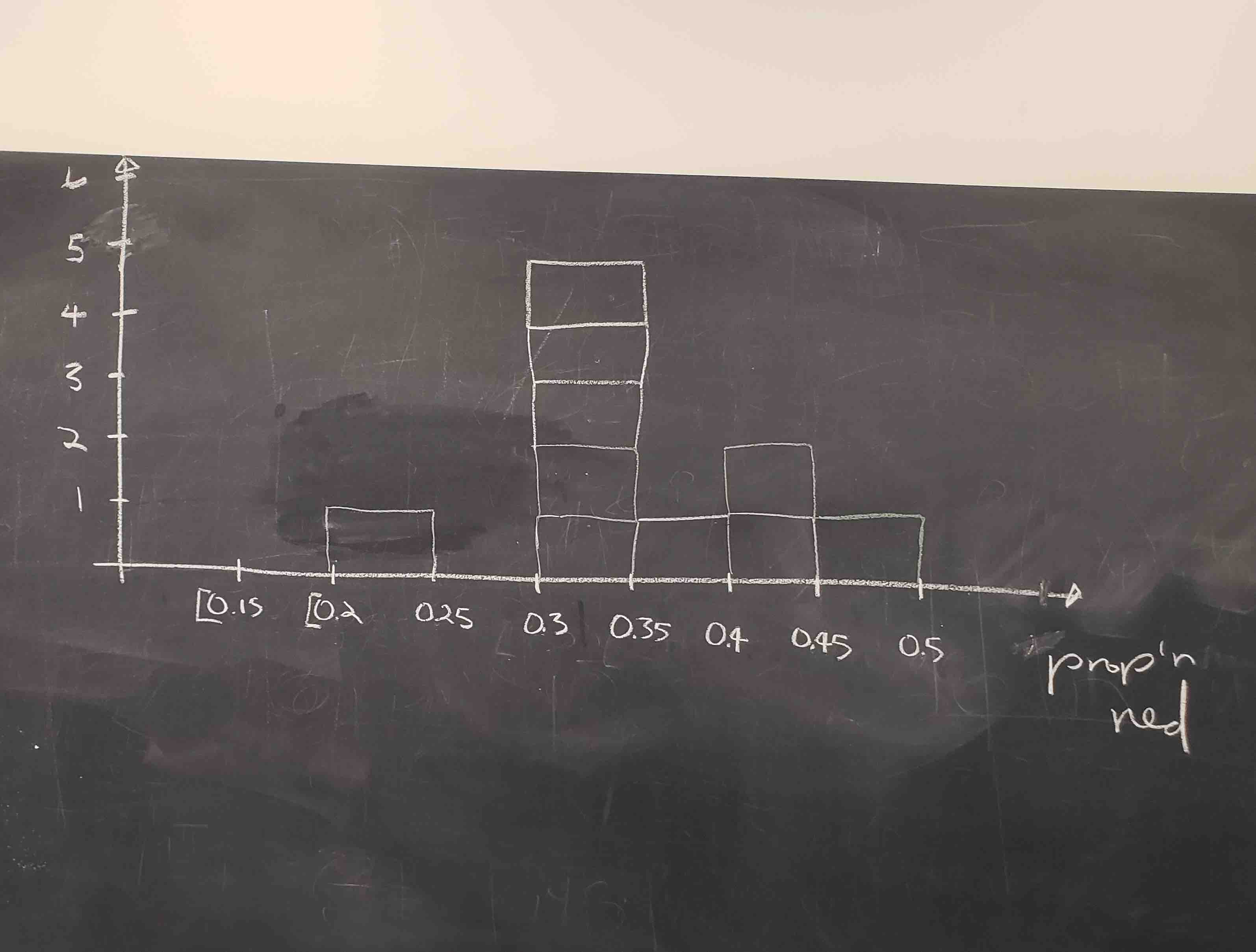 Step 3: Histogram of 10 values of $\widehat{p}$