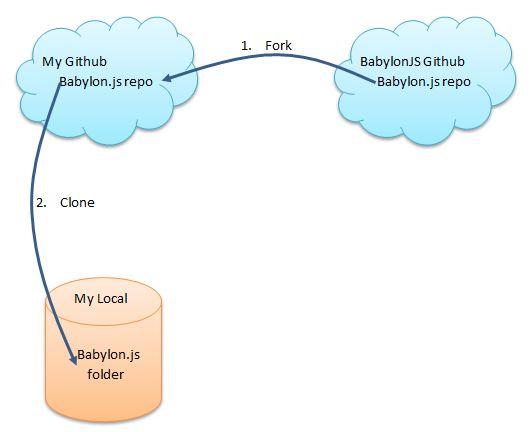 Start Contributing to Babylon js - Babylon js Documentation
