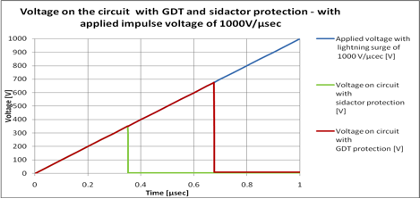 Voltage on the circuit with GDT and sidactor protection with applied impulse voltage of 1000V/μsec