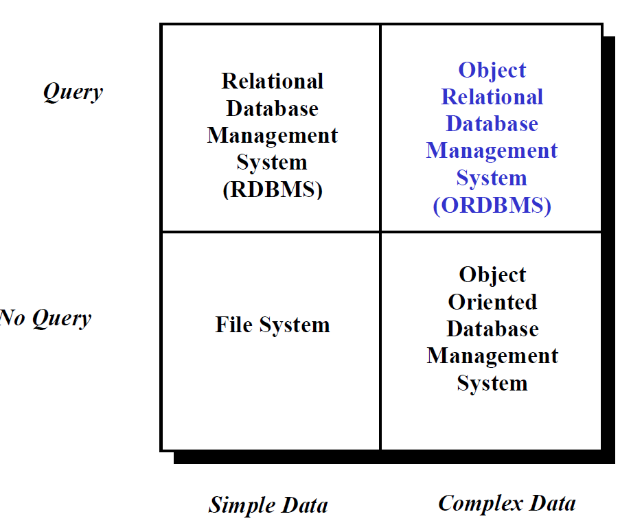different database types
