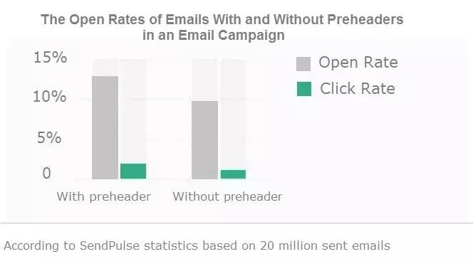 Open rates statistics