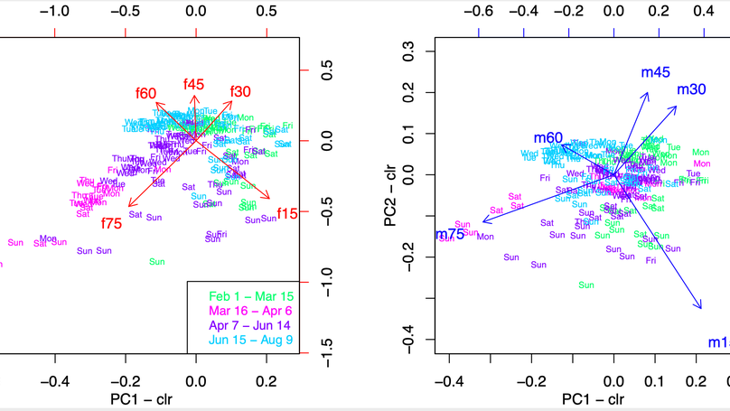 The impact of COVID-19 on relative changes in aggregated mobility using mobile-phone data