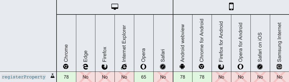 Table showing the lack of browser support, aside from Chrome and Opera
