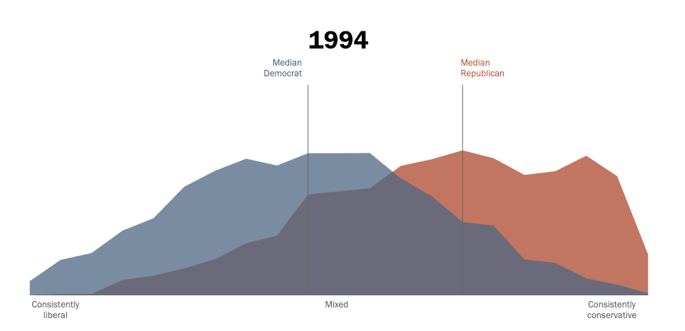 Pew Research Polarization 1994