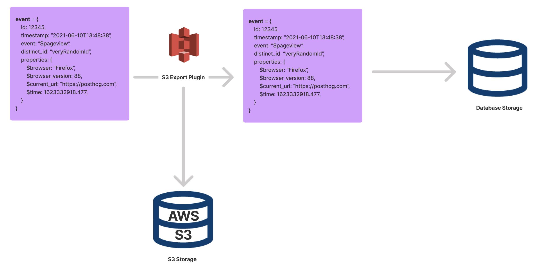 S3 Plugin Example