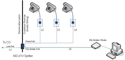 Typical Loop configuration in a CPE Splitter installation