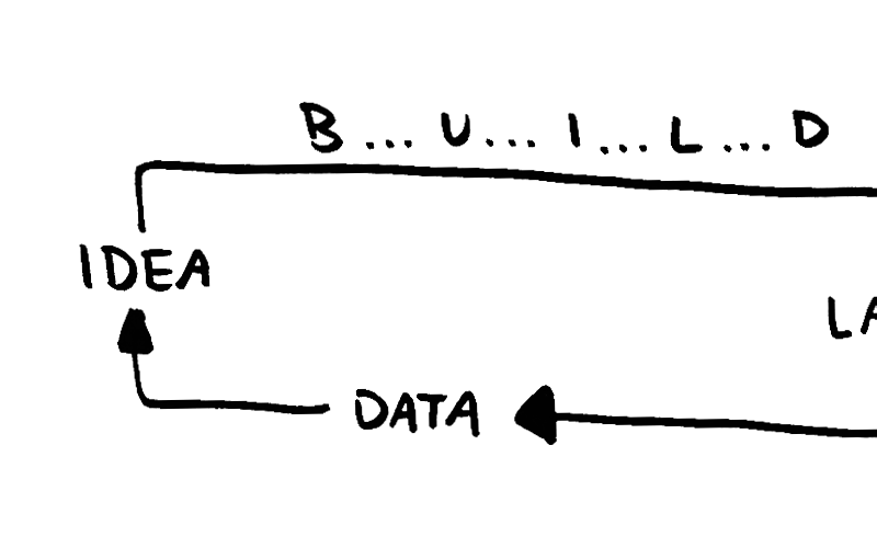 Product cycle real world