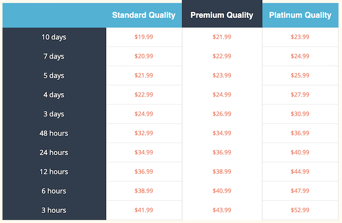 essaymama.com pricing table, prices from $19.99