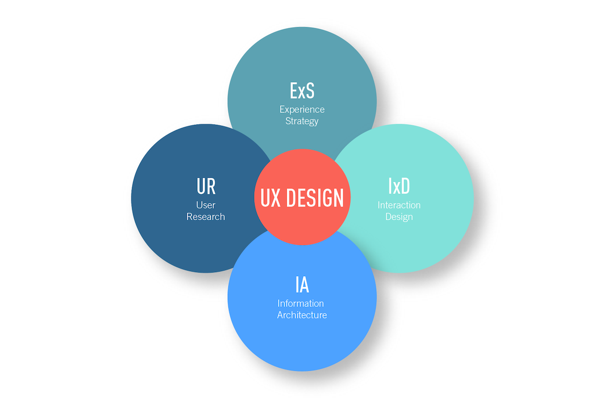 The different areas of user experience (UX) design