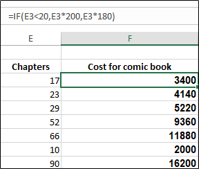 Two columns in an Excel spreadsheet showing chapter number and cost per chapter for comic books