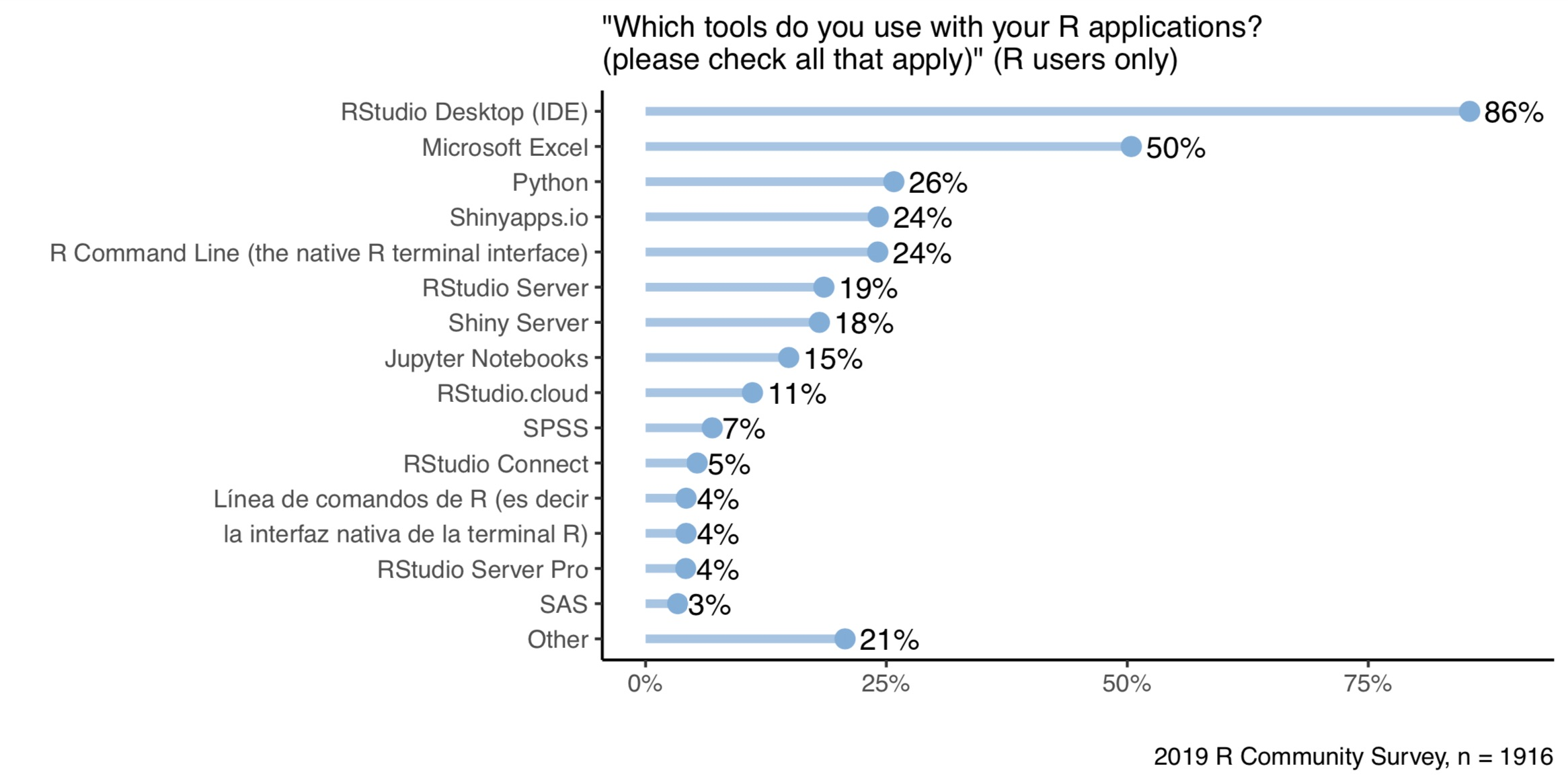 Chart from survey for tools used with R applications