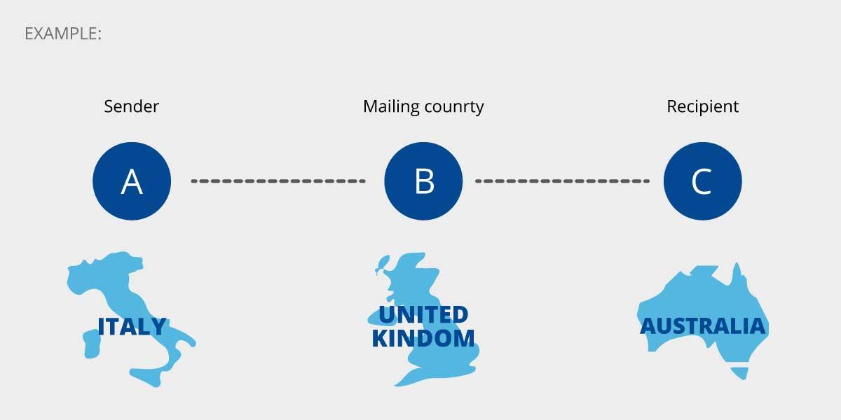esempio Contratti internazionali