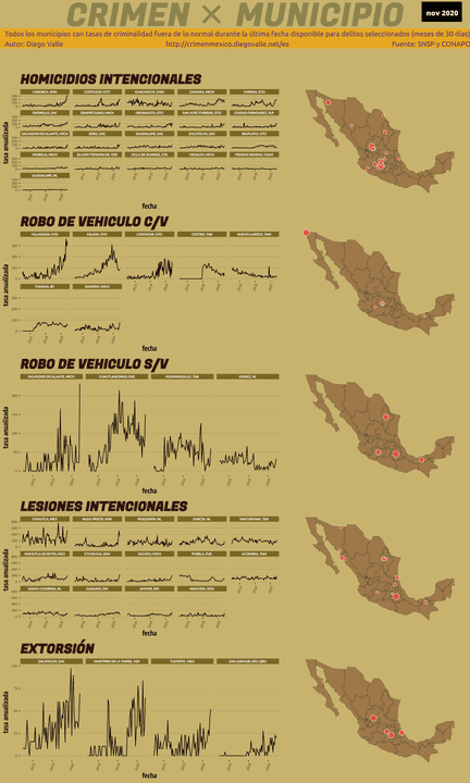 Infográfica del Crimen en México