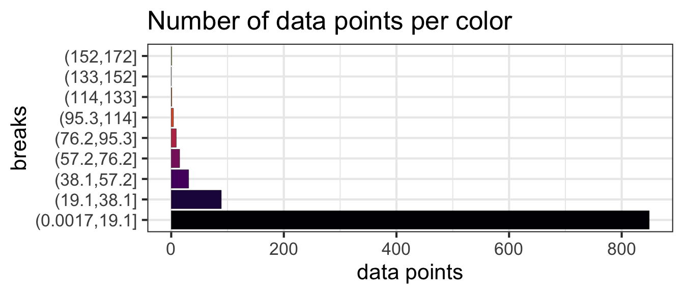 plot of chunk uniform-color-breaks-bars
