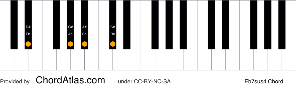 Piano chord chart for the E flat suspended fourth seventh chord (Eb7sus4). The notes Eb, Ab, Bb and Db are highlighted.