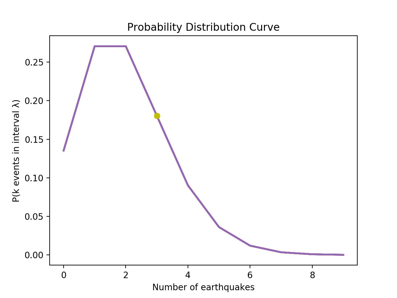 A probability distribution graph