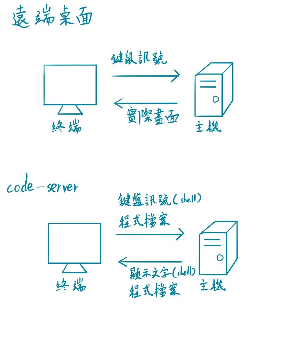 遠端桌面 v.s. code-server
