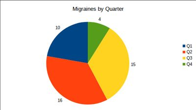 A graph showing the number of migraines I had per quarter of the year.