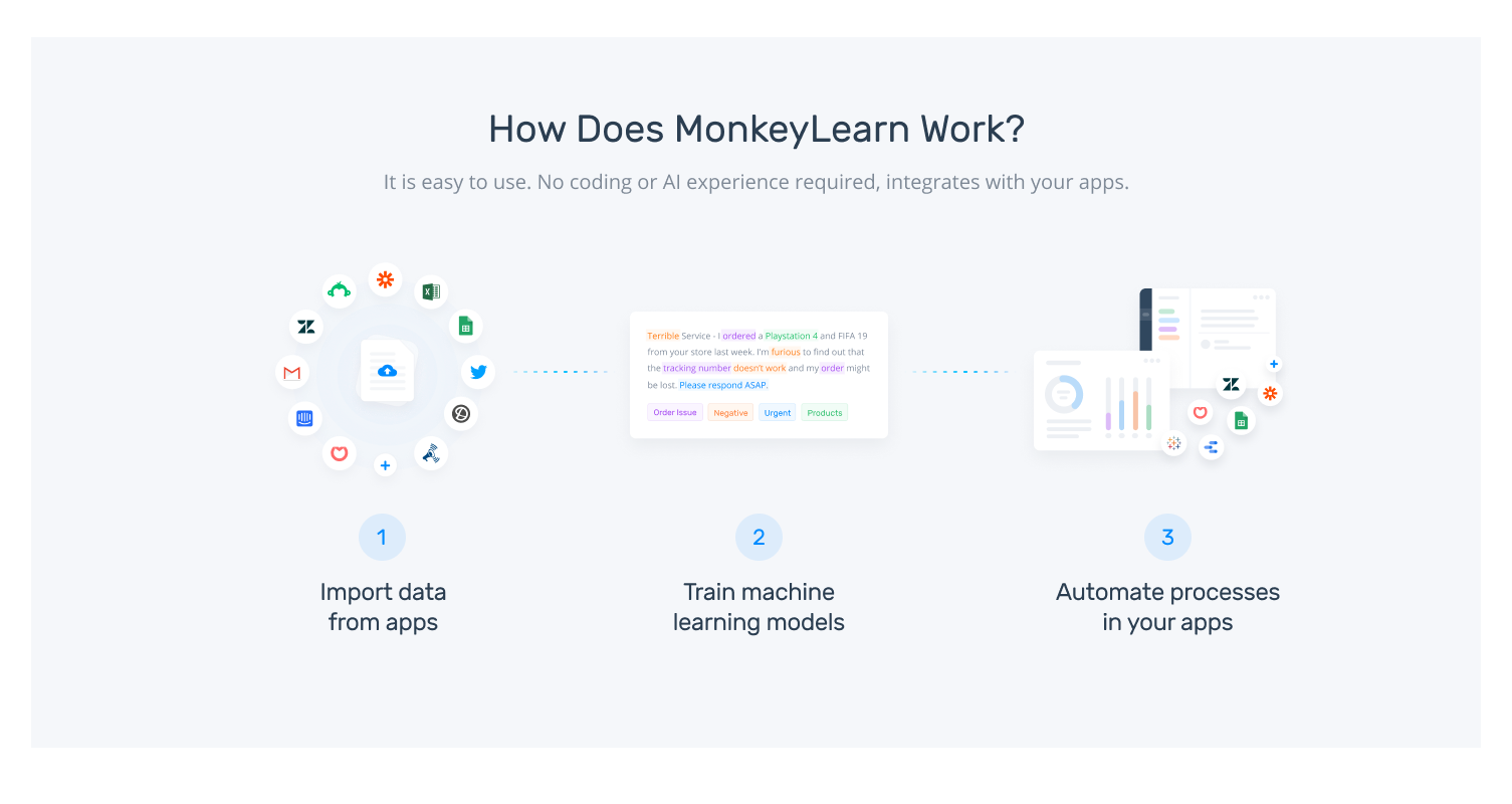 How MonkeyLearn works with your apps to streamline and automate processes
